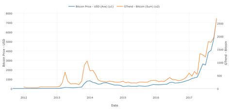 Current bitcoin price in dollars. Can We Predict Bitcoin Price With Google Trend?   by Kan ...