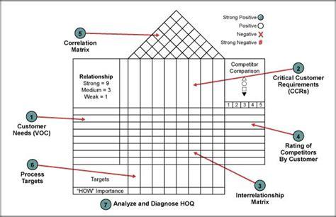 house  quality template lean  sigma bord