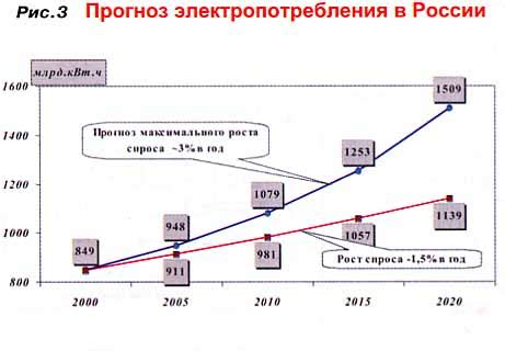 Стратегия развития энергомашиностроения российской федерации на 2010 2020 годы и на перспективу до 2030 года