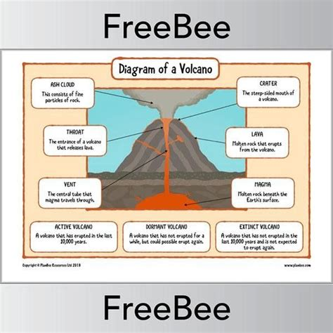 volcano diagram worksheets  images volcano science