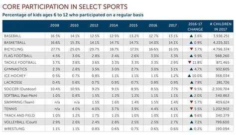 youth sport participation levels   aspen institute