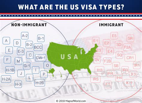What Are The Us Visa Types?