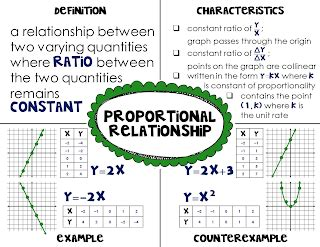copy  proportional relationships