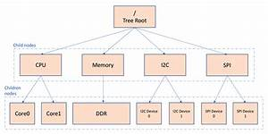 Osd335x Lesson 2  Linux Device Tree