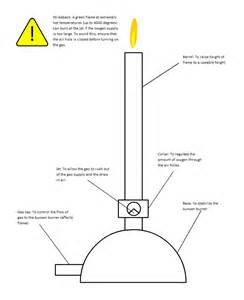 Bunsen Burner Diagram