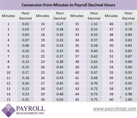 payroll minutes  decimal conversion chart payroll