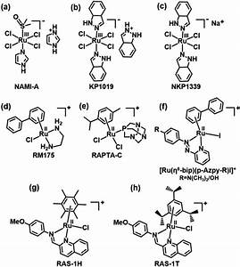 Structures Of Ruthenium Anticancer Complexes   A