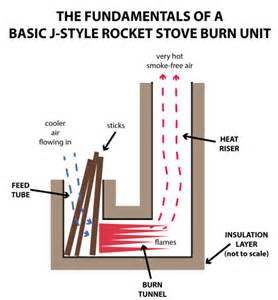 small energy efficient home plans the fundamentals of rocket stoves permaculture principles