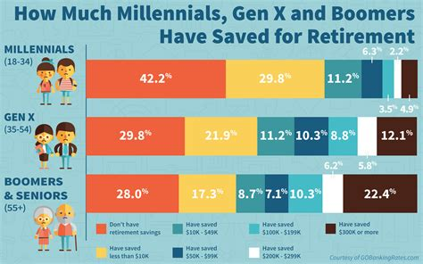 1 in 3 americans 0 saved for retirement gobankingrates