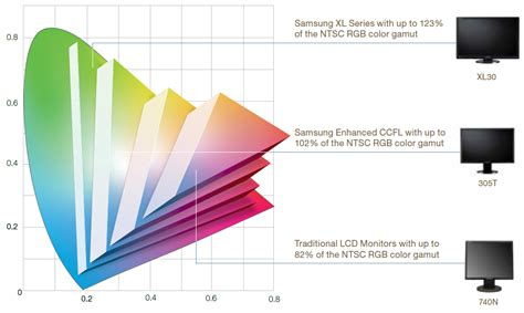 First Light Technologies by The Evolution Of Led Backlights Pc Monitors
