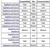 Bisexual love compatibility sagittarius and pisces