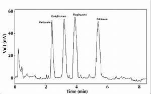 Representative Chromatogram Showing Resolution Between Diltiazem And