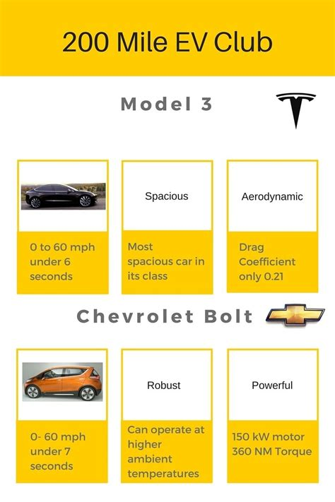 40+ Price Of Bolt Vs Tesla 3 Pictures