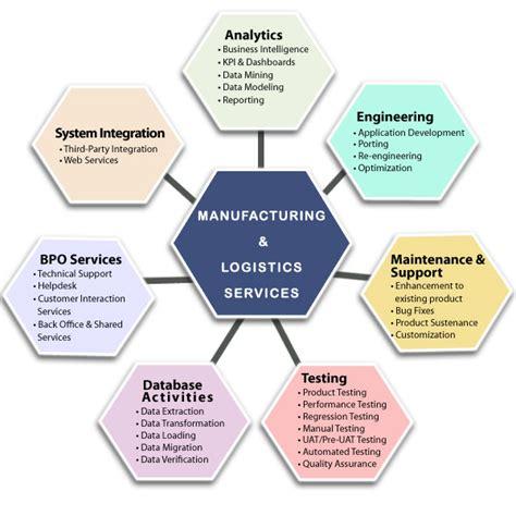 Manufacturing Software Development, Logistics Software ...