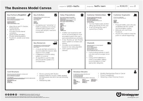 Business Model Canvas Spotify Pictures To Pin On Pinterest