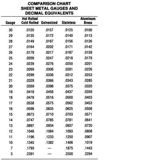 sheet metal gauge table sheet metal standard sizes wowkeyword com