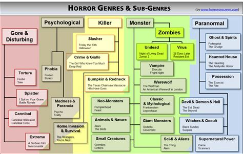 What Do You Think About This Horror Genre And Subgenre