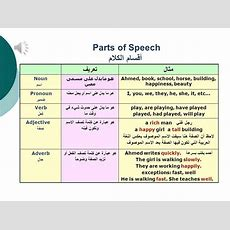 Basic English Grammar  Lesson 01 Parts Of Speech Youtube