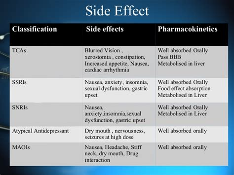 Anti Depressant And Its Classifications