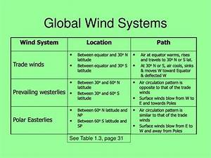 Ppt - Introduction To Weather Dynamics Powerpoint Presentation