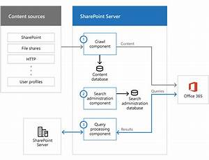 Plan Cloud Hybrid Search For Sharepoint