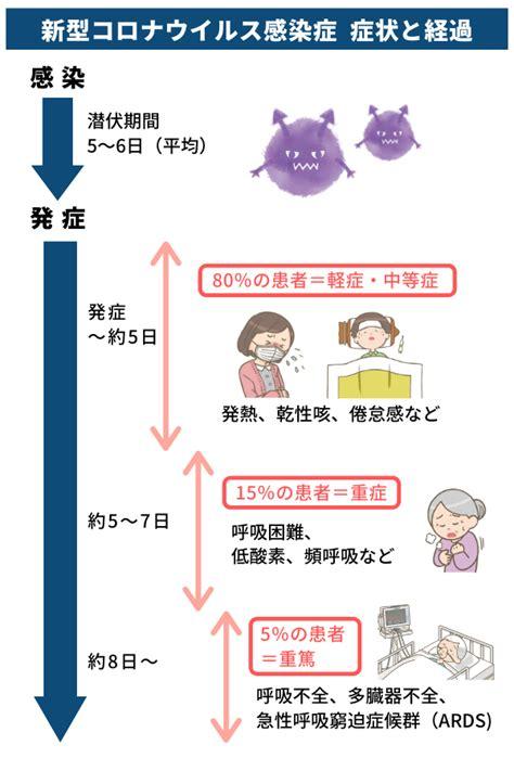 コロナ 感染 から 発症 まで の 期間