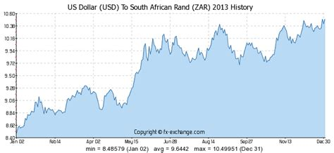 foreign exchange rate us dollar to south rand