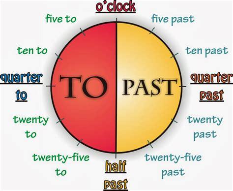 Comment écrire L'heure En Anglais
