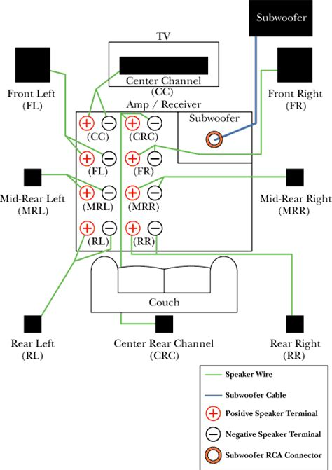 Home Theater 5 1 Wiring Diagram by Surround Sound Speaker Wiring Diagram Family Room Ideas