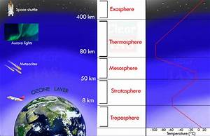 Composition And Structure Of The Earth U2019s Atmosphere