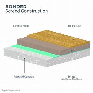 Drying screed everything you need to know for Floor screed drying times