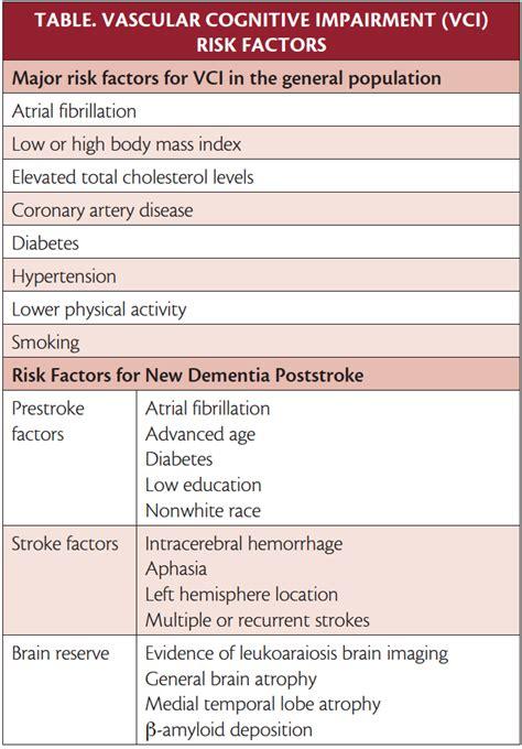 vascular cognitive impairment practical neurology