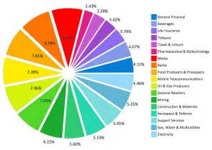Pie Chart Graph Examples