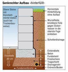 Streifenfundament Mit Schalsteinen : mauer zur hangbefestigung mit fundament mauer ~ Lizthompson.info Haus und Dekorationen