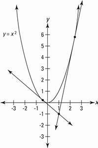 Steigung Einer Parabel Berechnen : wie man die tangentenlinien einer parabel findet die ~ Themetempest.com Abrechnung