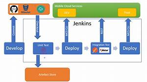 Creating A Ci  Cd Pipeline Between Jenkins And Mobile Cloud