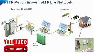 Fttp - Bt - Openreach