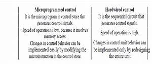 Micro Programmed Control And Hardwired Control  Computer Engineering