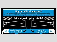 Buy Premade or Build a Kegerator?