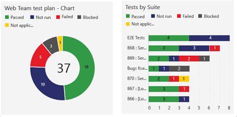 dashboards charts widgets vsts tfs microsoft docs