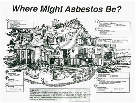 how to test for mold in air brickley environmental where can asbestos be found and