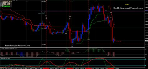 double supertrend trading system forex strategies