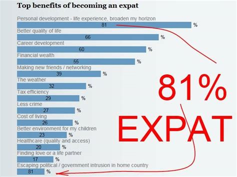 expat survey by hsbc bank explaining why expats live outside the usa or europe live abroad