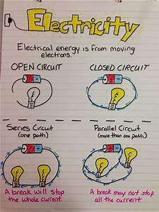 Miller's Science Space: New Anchor Charts