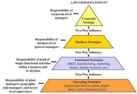 business strategy services business strategy