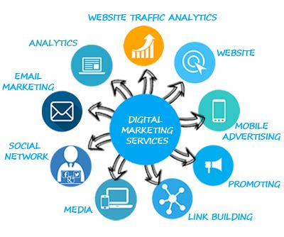 Seo Web Marketing Company by We Are An End To End Leading Digital Marketing Firm With