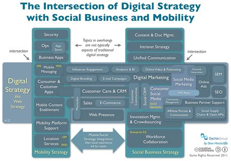 Digital Strategy by What Makes A Digital Strategy Design And Execute
