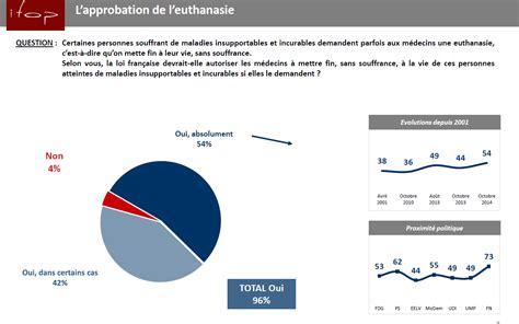 un sondage sur la colocation euthanasie les diktats d une minorité contrepoints