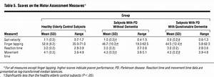 Cognitive and Motor Functioning in Parkinson Disease ...