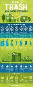A Clearer Picture Of Plastics Plastic Recycling Library